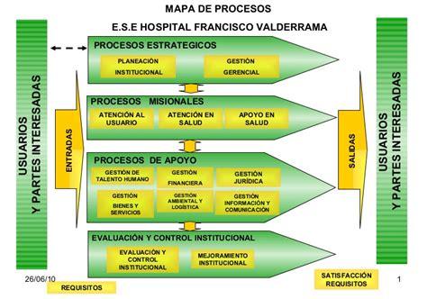 entradas sos mapa de procesos hospital 170909