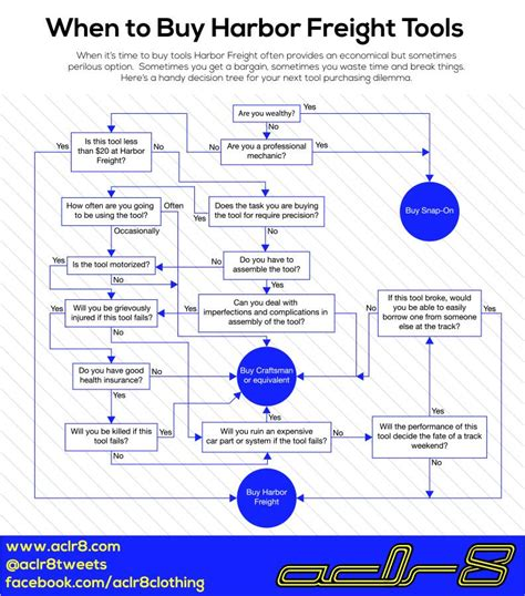 flow chart tools when to buy harbor freight tools gm forum buick