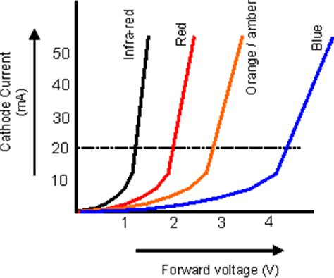 effect of diode characteristics on cling voltage pdf led light emitting diode