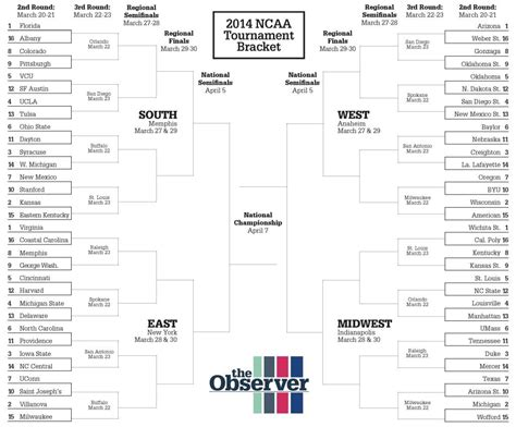 tournament bracket names witty clever march madness bracket names