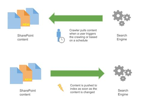 Sharepoint Indexing Documents