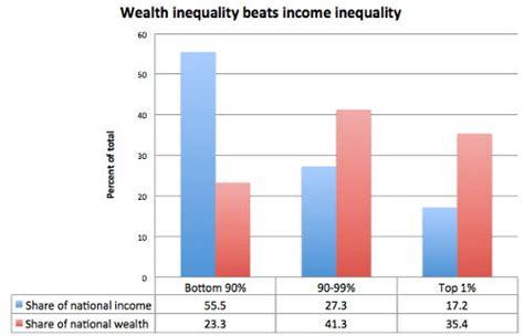 the vs the south wealth american pie wealth and income inequality in america