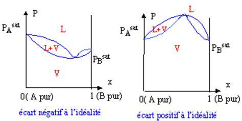 diagrammes binaires liquide vapeur diagrammes binaires