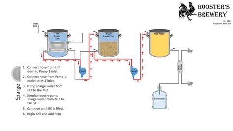 rims brewing system diagram electric water heater