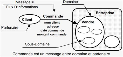 exemple de diagramme de flux merise essentiel en informatique r 233 sum 233 cours merise