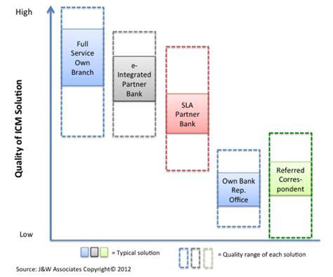 partnerbank deutsche bank future of icm shown by new deutsche bank bank of china