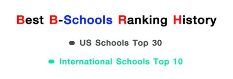 Bloomberg Mba Rankings 2013 by Free Bloomberg Top Mba Programs 2012