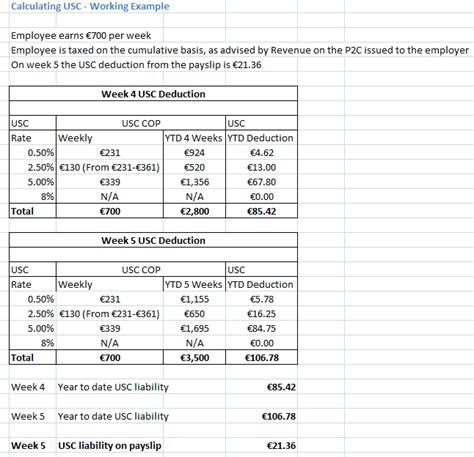 universal social charge usc calculations