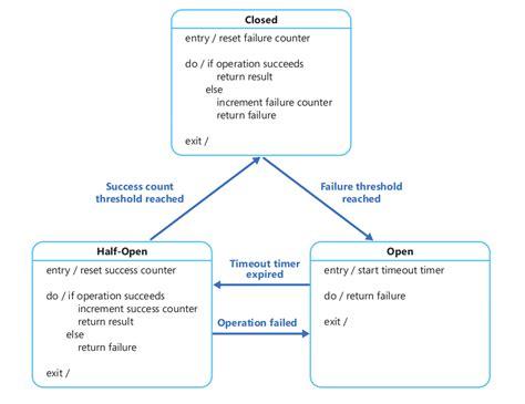 circuit breaker pattern java exle 微服务设计模式 circuit breaker pattern 浮生若梦 sczyh30 s blog