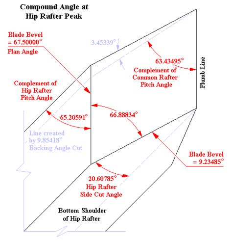 Square Tail Hip Rafter