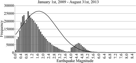 earthquake frequency the 3 6 to 3 7 m paucity in global earthquake frequency