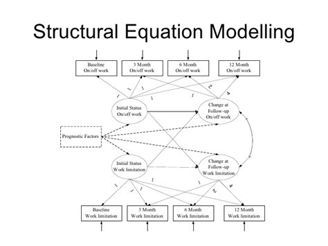 Structural Equation Modelling Sem structural equation modelling