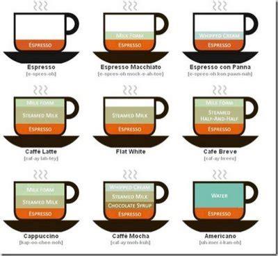 en savoir culinaire ragam jenis penyajian kopi