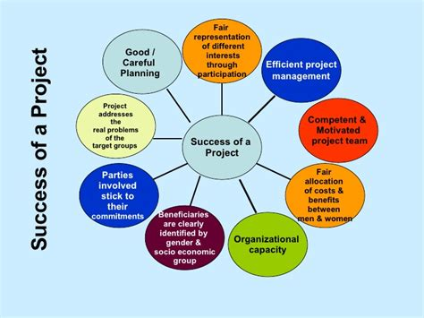 planning pic project planning