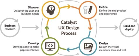 Interior Design Work From Home Jobs Ux Design Process Catalyst