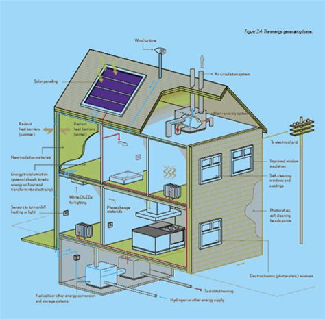 environmental house plans smart energy home seh consortium promises self
