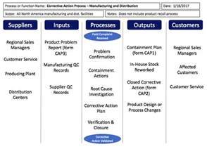 sipoc template sipoc templates and exles
