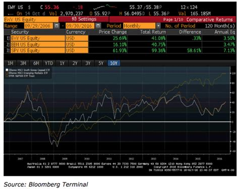 s p index fund etf why south korea remains classified as an emerging market