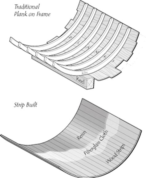 unibody design meaning wooden guide boat plans geno