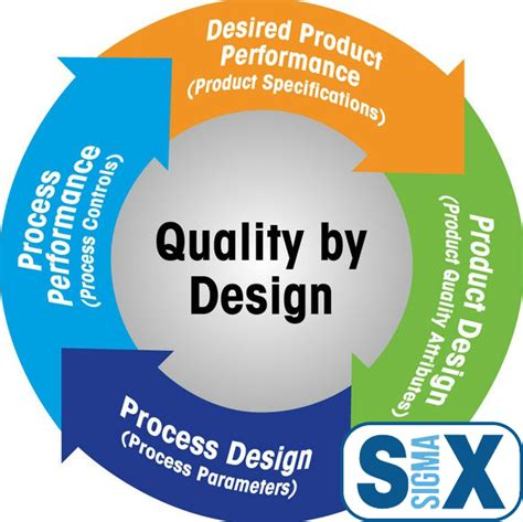 quality by design qbd powerpoint quality by design qbd training san francisco ca 6 sigma
