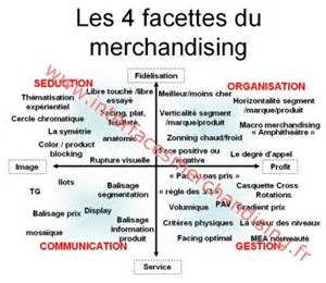 Exemple De Lettre De Motivation Visual Merchandiser Merchandising D Organisation Interfaces Merchandising Igor Perez