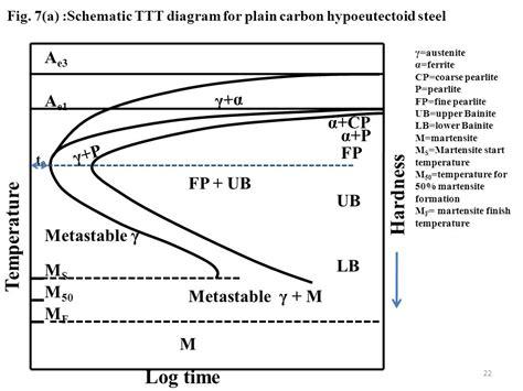 Ttt Phase Diagram