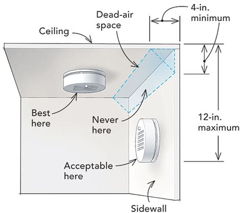 where to install smoke detectors how to test your smoke detector porch advice