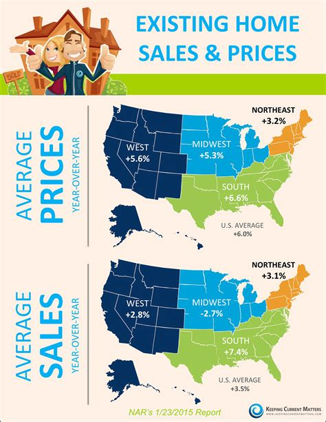 keeping current matters existing home sales prices