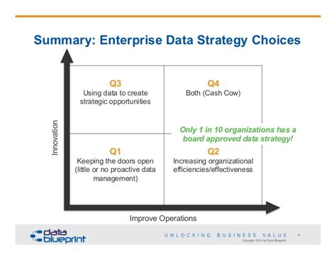 Data Ed Data Centric Strategy Roadmap Data Strategy Roadmap Template