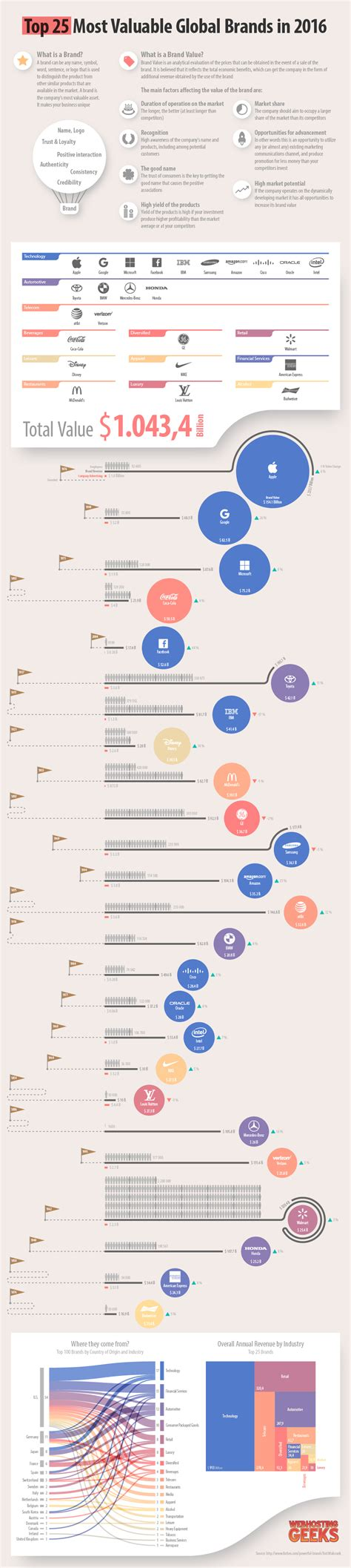 infographic the world s 100 most valuable brands in 2018 brand value the most powerful brands 2016 with infographic
