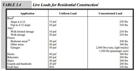 Floor Load Calculator by Floor Live Load Calculation Gurus Floor