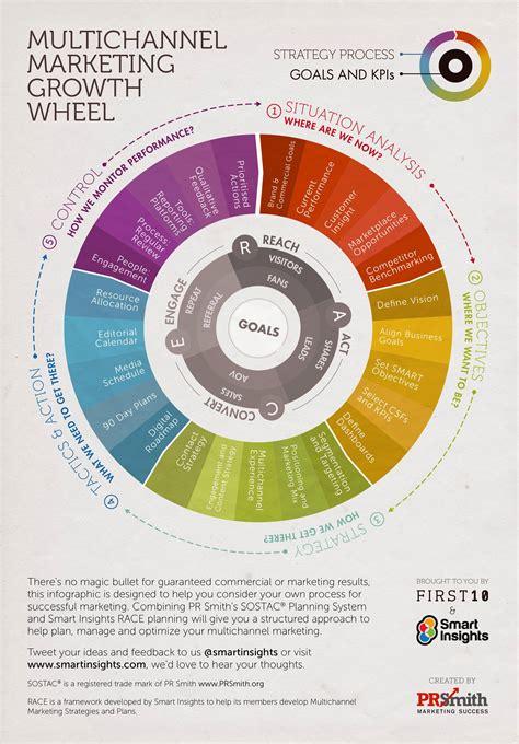 sostac template a sostac 174 plan exle smart insights
