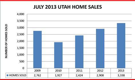 july utah home sales prices at 5 year high