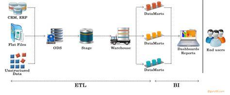 etl testing workflow process etl testing or data warehouse testing tutorial