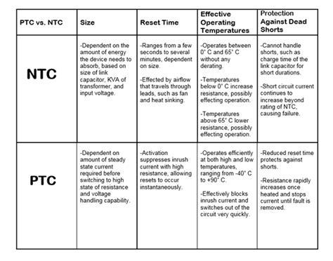 ntc thermistor vs ptc ptc thermistors for inrush current limiting ametherm
