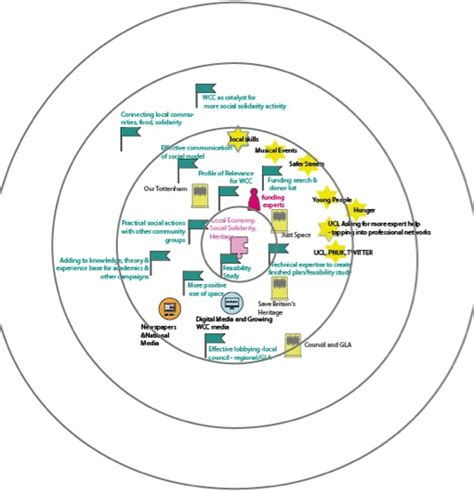 mapping assets within the media community and the