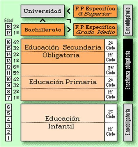 Dise O Curricular Dominicano Nivel Primario Segundo Ciclo logse
