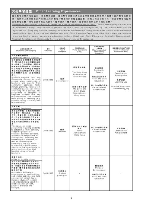 learner profile cards templates 無標題文件