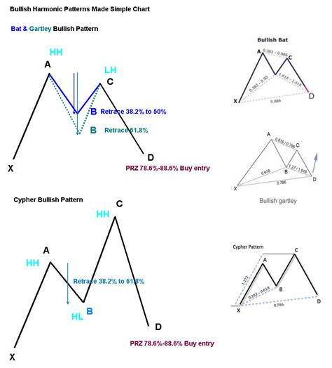 forex trading guide how to trade bullish cypher harmonic singapore seminars courses and preview harmonic forex
