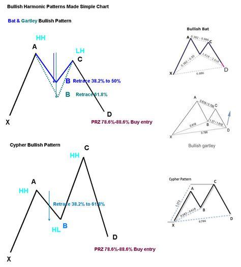 harmonic pattern image singapore seminars courses and preview harmonic forex