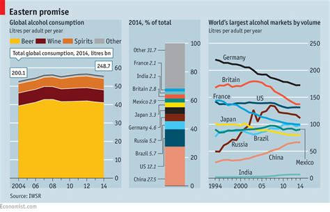 Mba Theory Of Consumption by Booze Around The World The Changing Geography Of Drinks