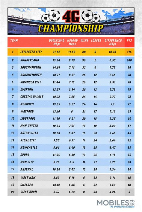epl table winners 4g chionship which football ground has the fastest