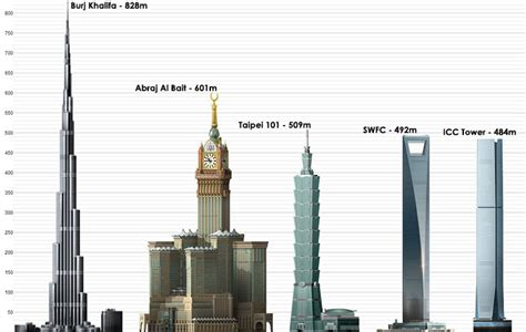 worlds tallest building 2014 top 10 tallest buildings in the world idea bedroom design