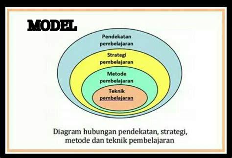 Strategi Dan Teknik Negosiasi perbedaan penggunaan istilah pendekatan model strategi metode dan teknik pembelajaran