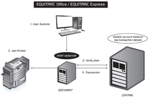 Office Express Equitrac Cost Security Document Solutions
