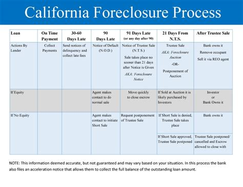 how long does it take to foreclose on a house foreclosure timeline how long does it take foreclosure notices notices of default
