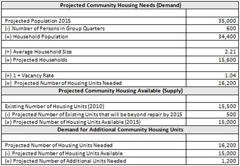 Free Apartment Market Survey Template Latest Bestapartment 2018 Apartment Leasing Market Survey Template