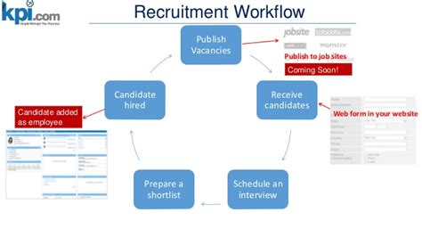 recruitment workflow hr and payroll software kpi simply manage your