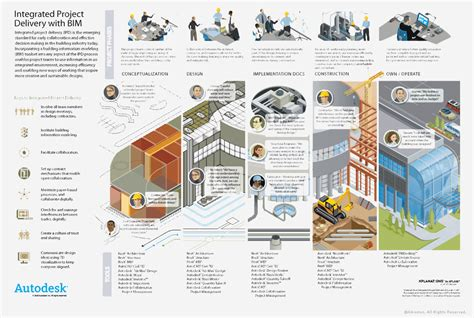 autodesk workflow integrated project delivery