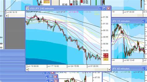 forex trading platform tutorial fx moneymap forex trading software tutorial 2 youtube